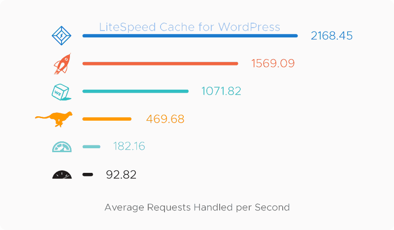 WordPress LiteSpeed Cache